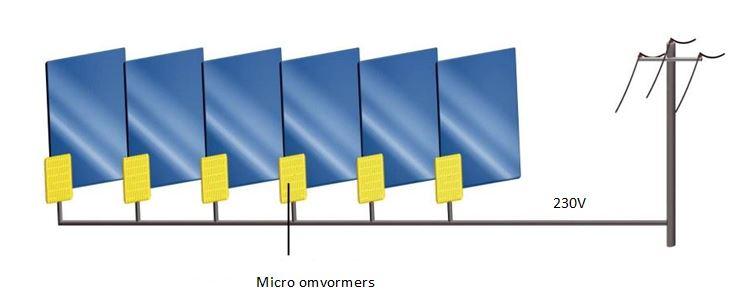 micro-omvormers