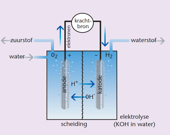 Afbeeldingsresultaat voor waterstofproductie elektrolyse